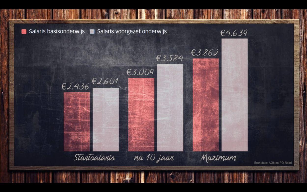 Salaris docenten primair onderwijs