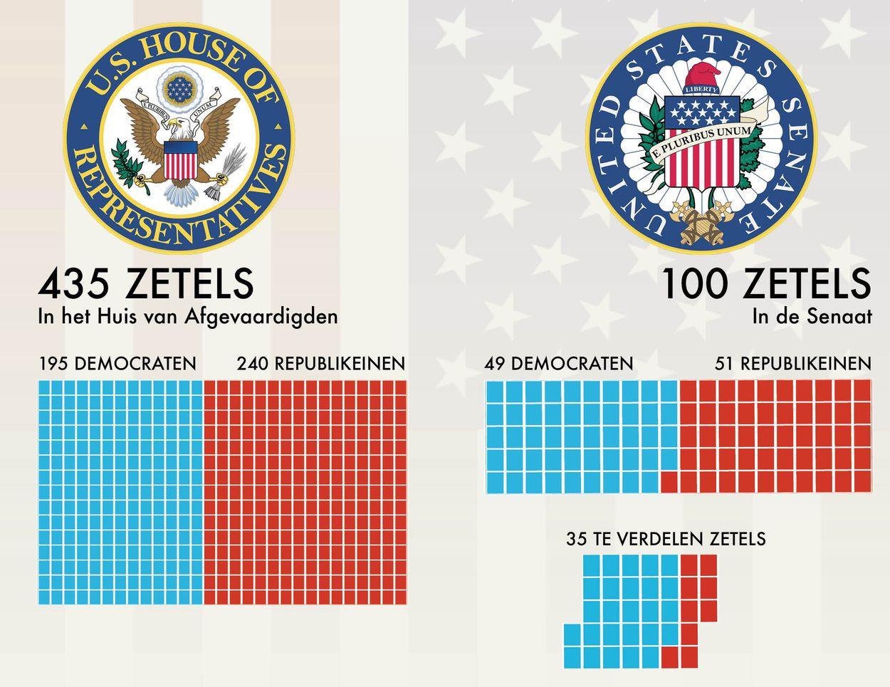 Zetelverdeling HvA Congres VS