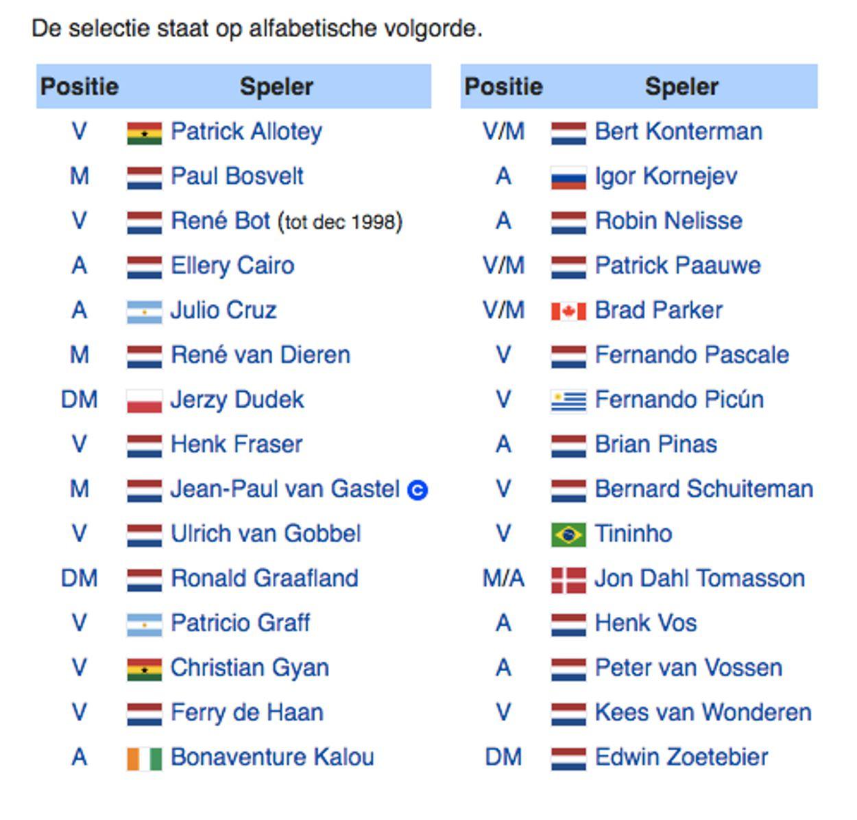 Feyenoord selectie 1998/1999